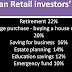 Indian retail investors : 63% are interested in goal based products..!