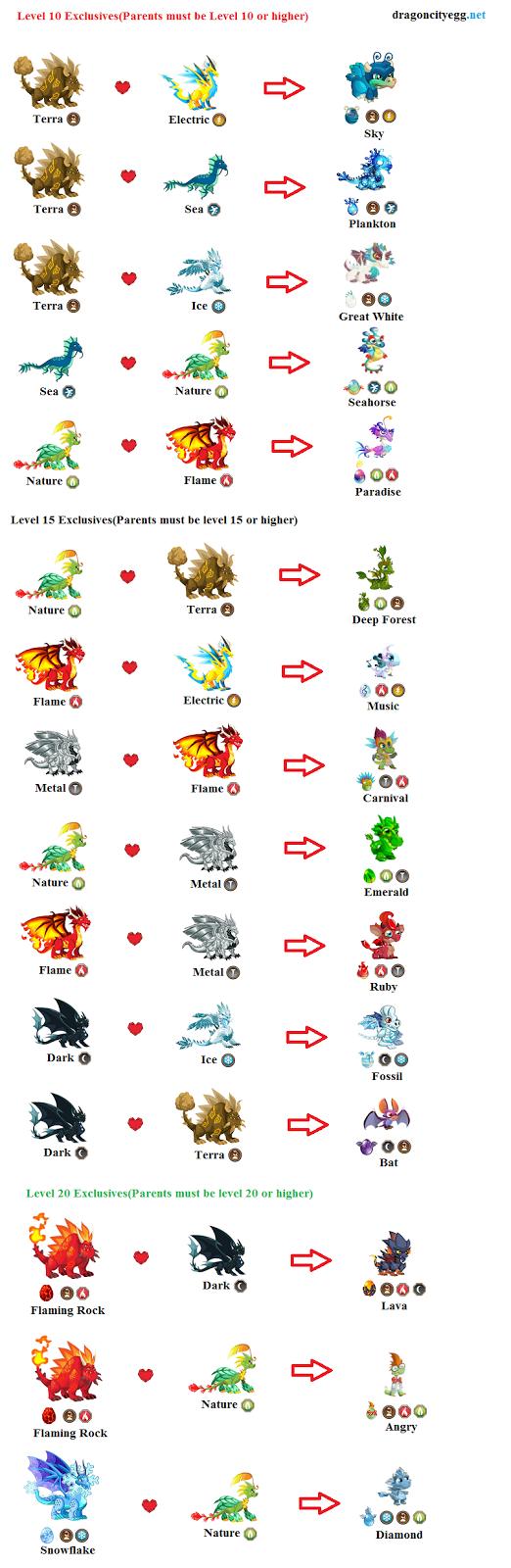 Breeding Chart