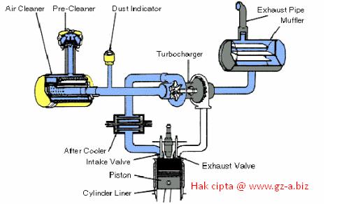Intake dan Exhaust System