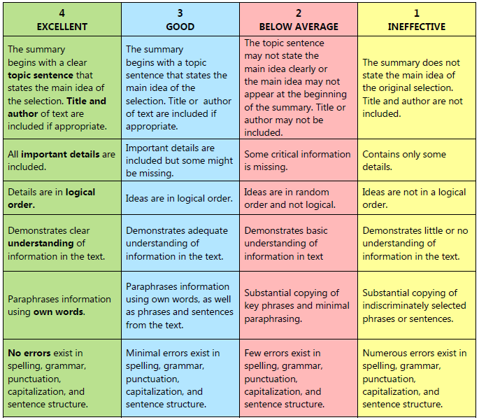 Resume Rubric For Grading