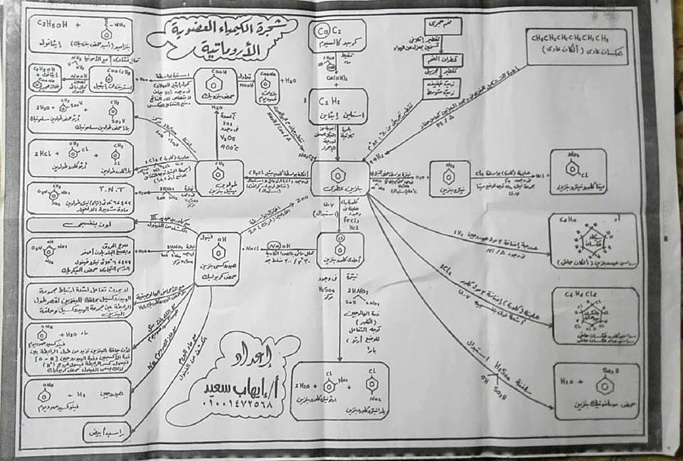 أهم المخططات والمقارنات فى منهج الكيمياء للثانوية العامة مستر إيهاب سعيد 4