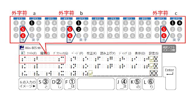 1行目の1マス目に赤く示された外字符、2マス目にa、4マス目に赤く示された外字符、5マス目にb、10マス目に赤く示された外字符、11マス目にcと書かれた点訳ソフトのイメージ図