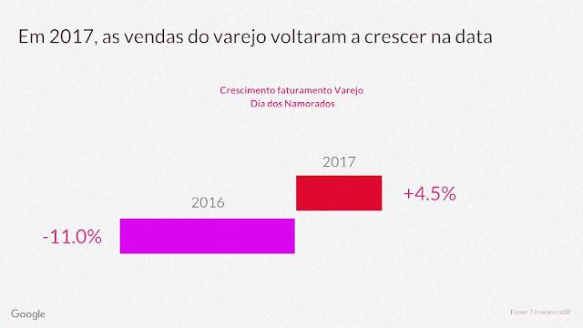 Em 2017, a venda no varejo para esta data aumentou 4,5% em relação ao ano de 2016, que teve uma queda de -11,0% - Fonte: Fecomércio/SP