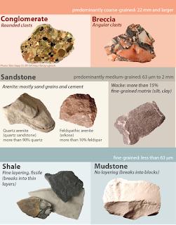 Karakteristik Batuan Beku, Sedimen dan Metamorf