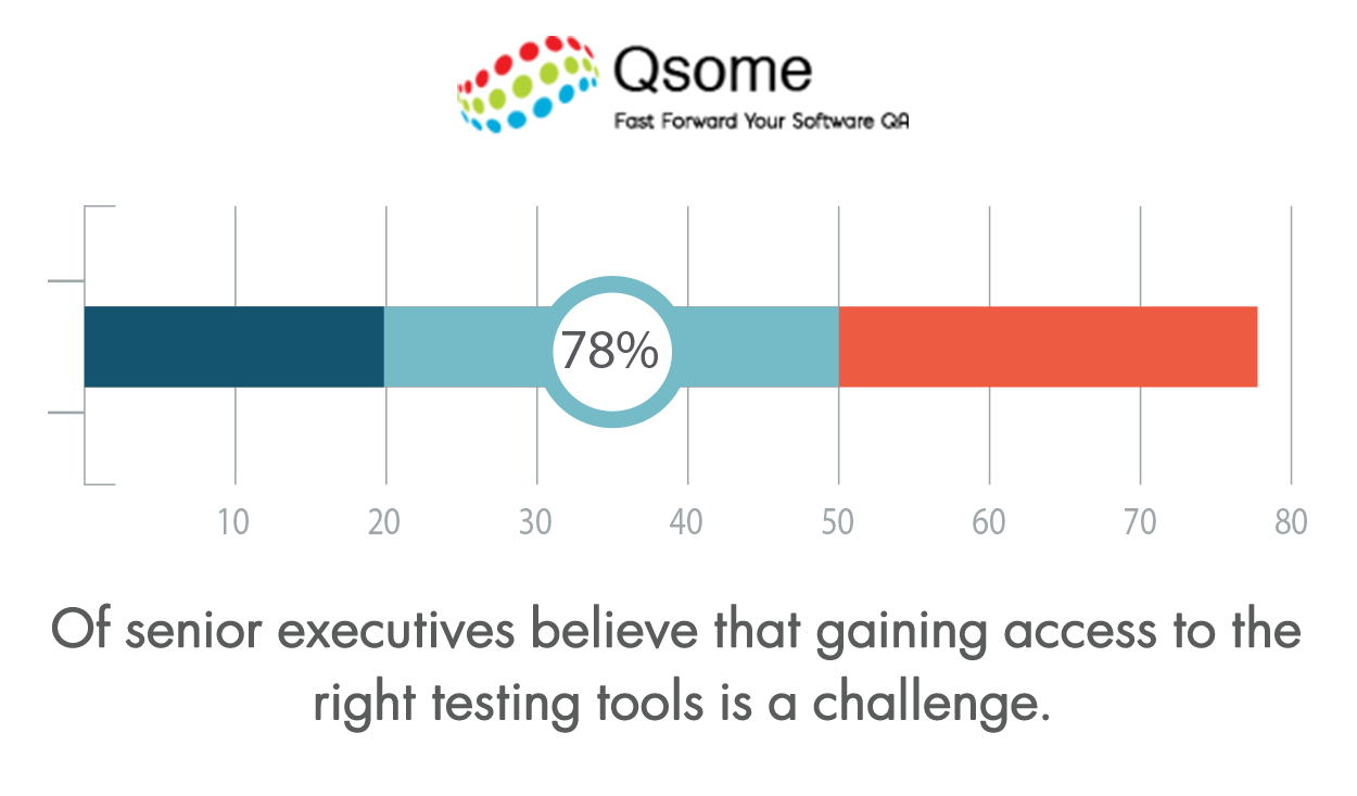 IT decision makers feel that they don't know about the latest software testing tools