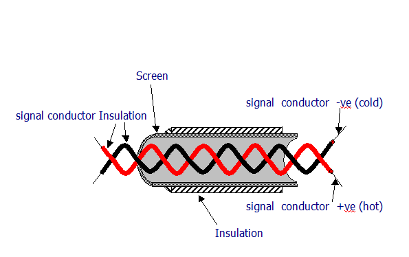 one pair can induce cross-talk in another and it is additive along the  length of the cable