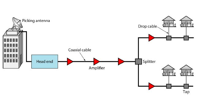 Peachy Cable Tv Networks Data Communication And Networking Wiring Cloud Pimpapsuggs Outletorg
