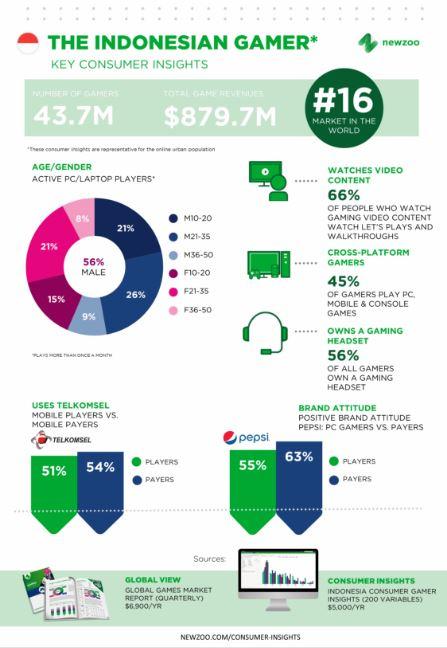 Infografis Gamer Indonesia