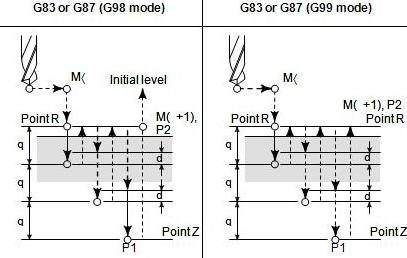 Peck drilling cycle (G83, G87) - Online Education