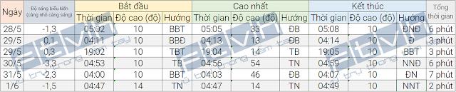 Thời gian xuất hiện, đạt điểm cao nhất, và biến mất của ISS trên bầu trời Sài Gòn trong những ngày tới.