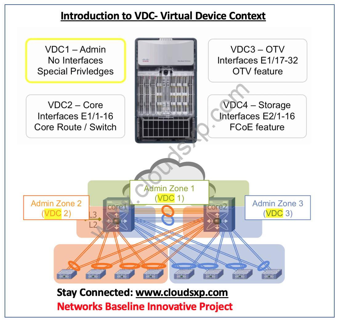 Cisco ACI Vs Cisco DNA - Route XP Private Network Services