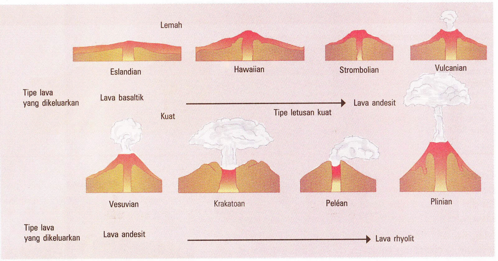 Volcano Types Of Gas Under Pressure Viscosity Degrees
