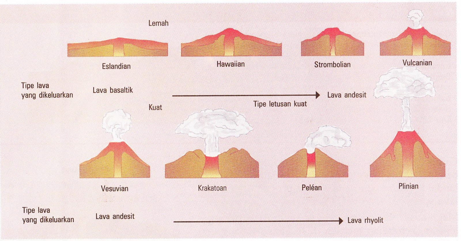 Worksheet Lava Types Of Volcanoes