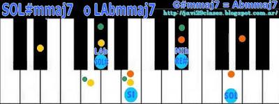 acorde piano chord = SOL#m7M o LAbm7M