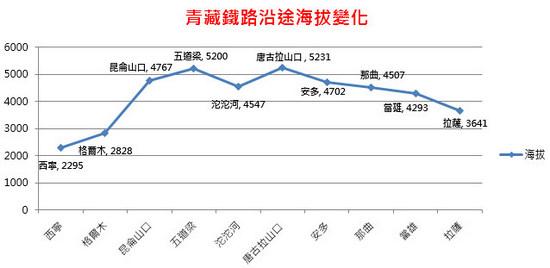 青藏鐵路海拔變化圖