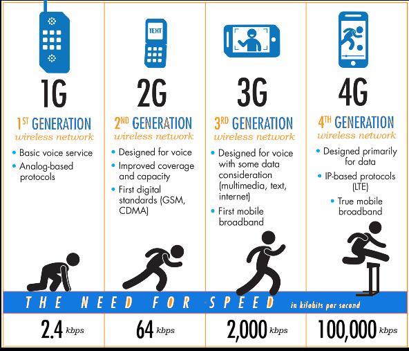 AKSARA HATI - AKSARA HIDUP: DIFFERENCE BETWEEN 1G. 2G. 3G & 4G