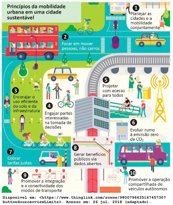 Princípios da mobilidade urbana em uma cidade sustentável