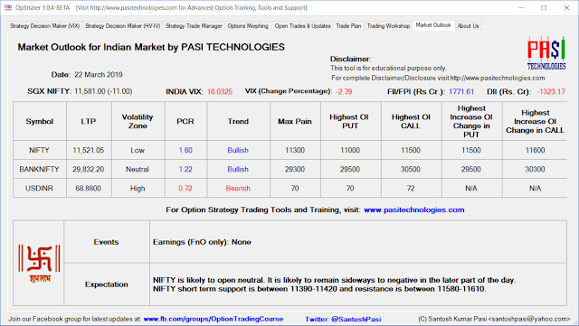 Indian Market Outlook: March 22, 2019