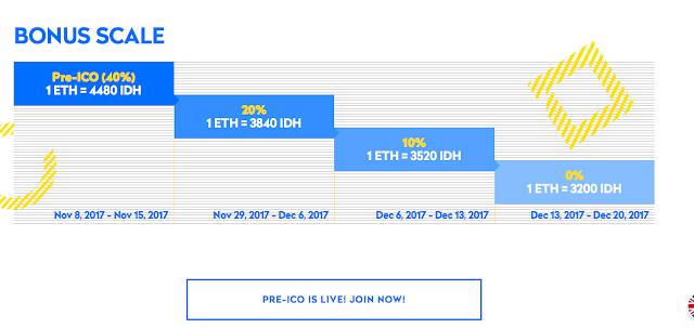 ICO Indahash