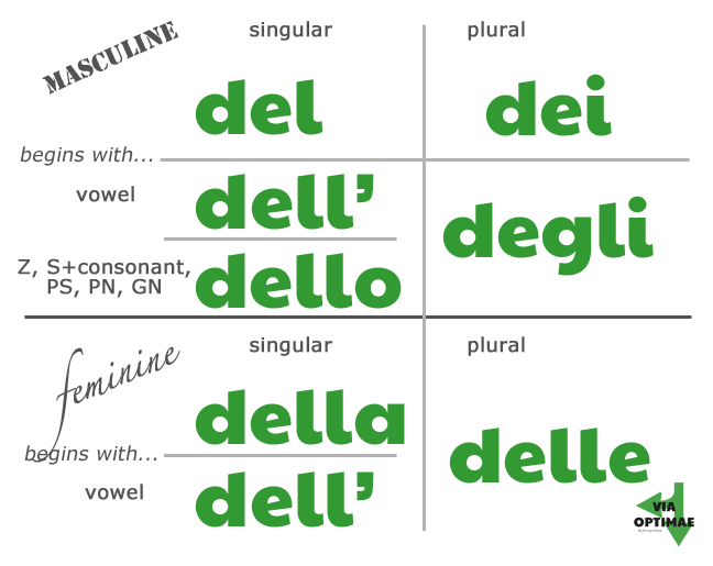 Partitive articles, when to use each; del, dell' dell, dei, degli, della, delle, lesson & workbook from Via Optimae, https://www.viaoptimae.com/2014/08/the-partitive-article.html