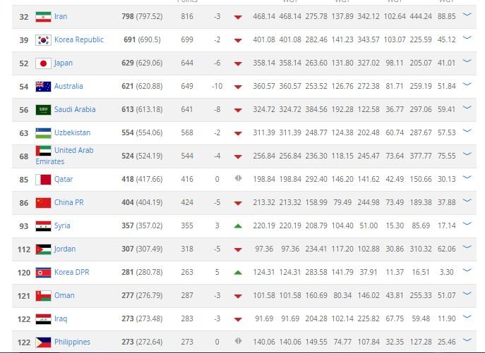 نتيجة التصنيف الجديد للفيفا عن قارة اسيا,جدول ترتيب منتخبات اسيا لشهر فبراير 2017