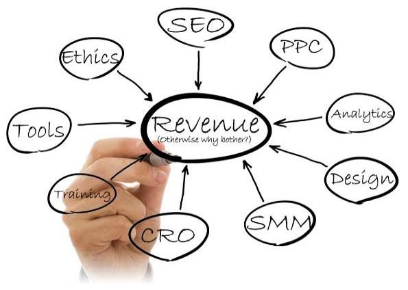 Digital Marketing Optimization Company
