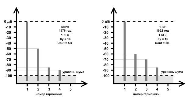 Спектры искажений лампы 6Н2П