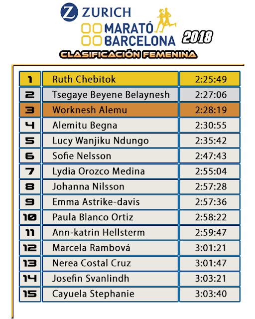 Clasificación Femenina Zurich Maratón Barcelona 2018