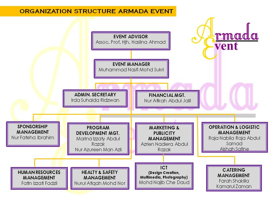 Organization chart for event company about uschart also edgrafik rh