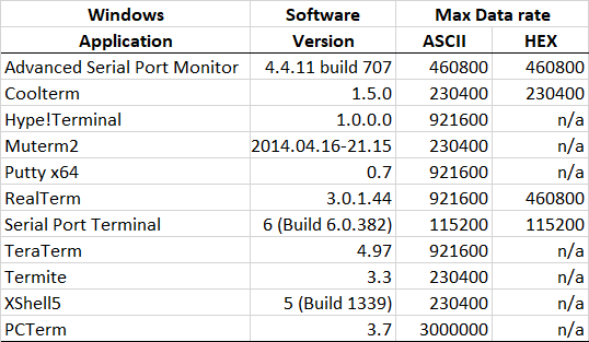 Electronics Blog: Win 10 Serial Terminal software max baud rate
