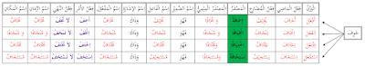 Saya doakan semoga senantiasa sehat wal  Bina' Ajwaf | Cara Termudah | Shorof Praktis