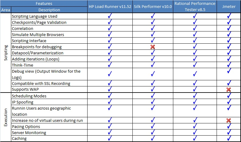 Performance Testing  !: Performance testing tool comparison