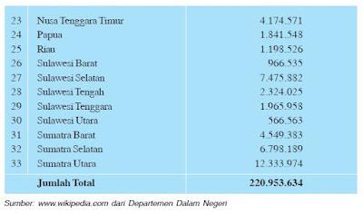 Pertumbuhan Penduduk Migrasi 2