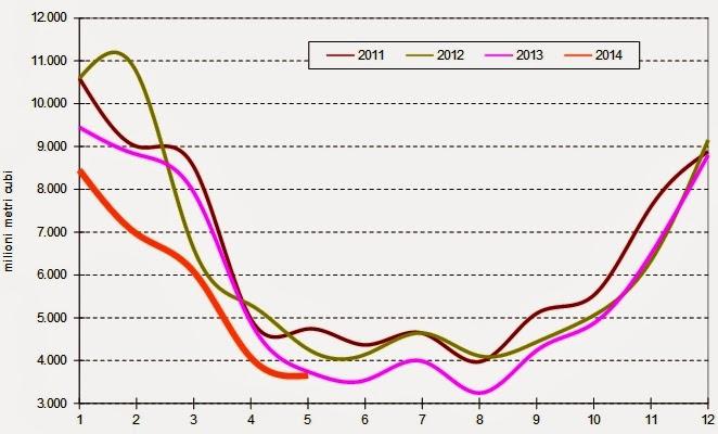 gas2014maggio 2 Verso la Bancarotta: Che Ci Frega di Putin, Sempre ai Minimi il Consumo di Gas Naturale a Maggio 2014