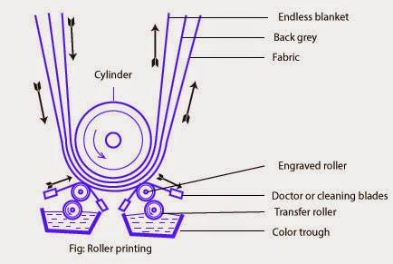 roller printing ~ textile apex print rollers diagram