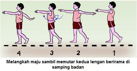 Gambar Kombinasi gerak ritmik dengan melangkah dengan memutar kedua lengan di samping badan