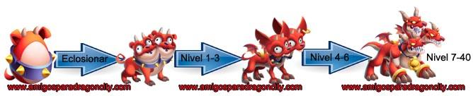 imagen de los niveles de crecimiento del dragon cerberito