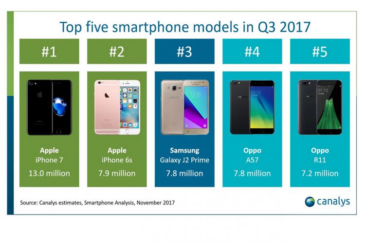 Daftar 5 Smartphone Terpopuler di Dunia Kuartal III-2017