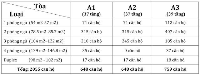 thông tin vinhomes gardenia 3