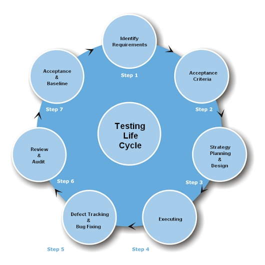 Multi Centric Solutions - Testing Services