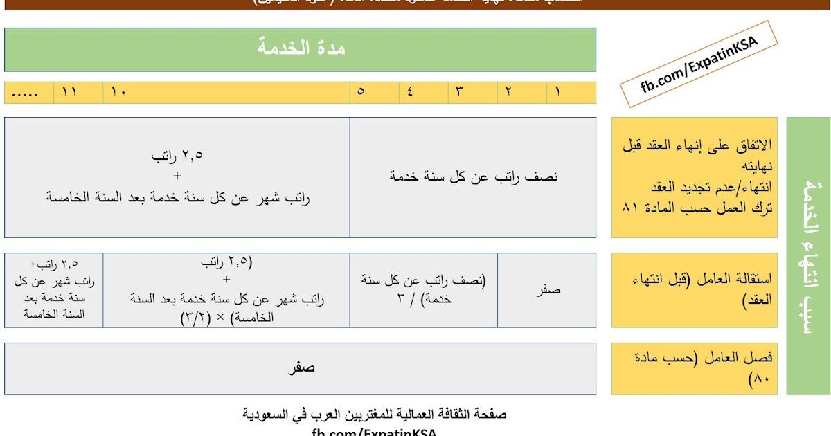 مغترب في السعودية كيفية احتساب مكافأة نهاية الخدمة حسب نظام العمل السعودي