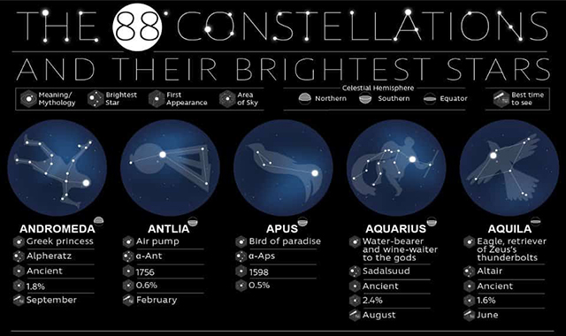 The 88 Constellations and Their Brightest Stars #infographic