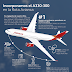 Avianca trae los primeros A330-300 a América Latina