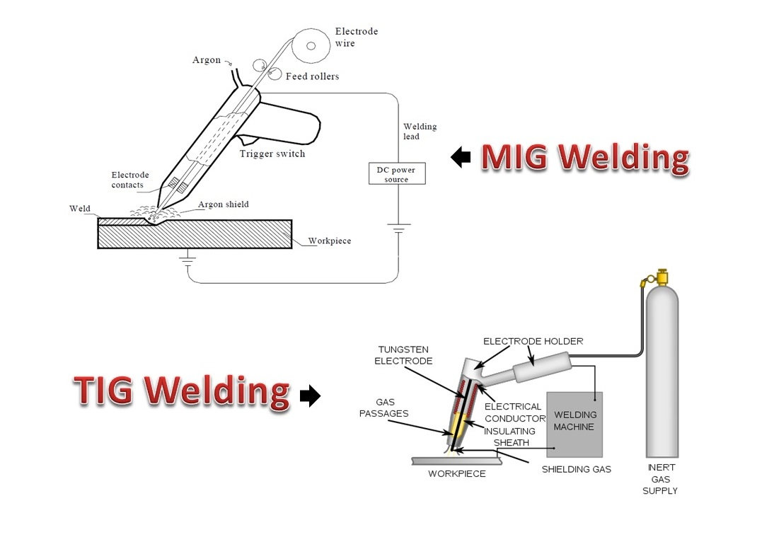 difference between mig and tig welding the welding master Mig Welding Symbols Diagram