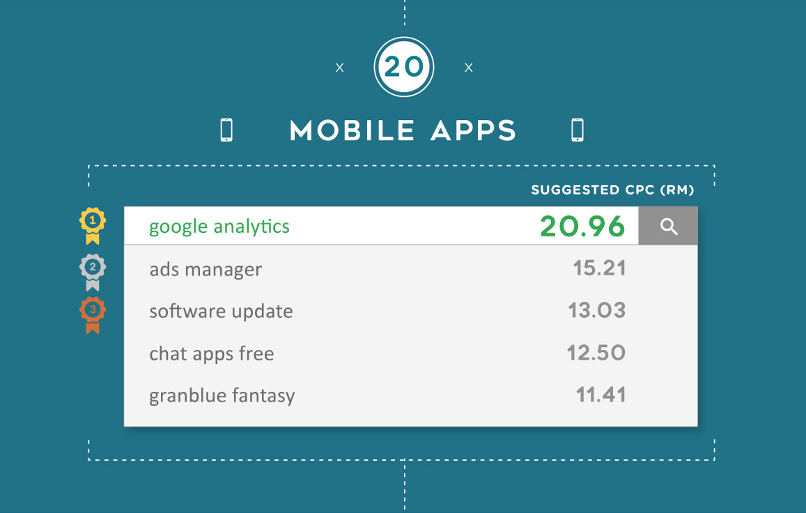The most expensive Google keywords for Mobile Apps in Malaysia