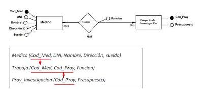 transformación esquema E/R
