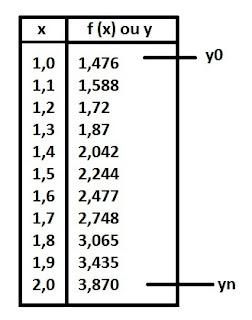 tabela valores x e y