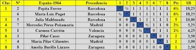 VIII Campeonato femenino de ajedrez de España, clasificación final por orden de puntuación