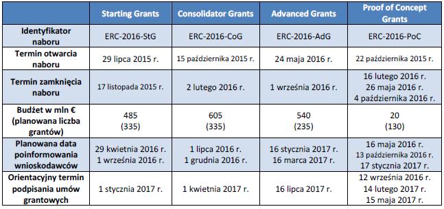 ERC: Harmonogram naboru wniosków 2015/2016