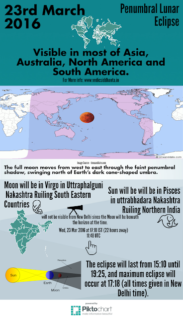 23rd March 2016 Lunar eclipse will fall in uttraphalguni Nakashtra and visible in Most of Asia, Australia, North America and South America